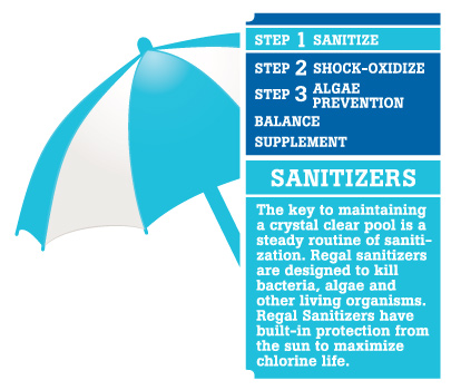 Sanitizers Label